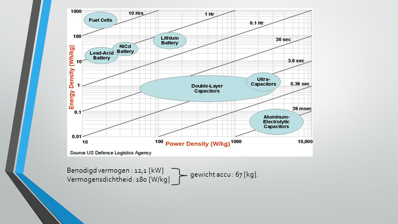 Benodigd vermogen : 12,1 [kW] Vermogensdichtheid : 180 [W/kg]
